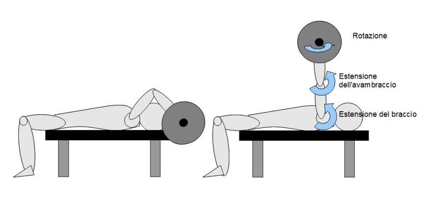 esercizi per le braccia french press