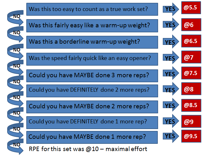 rpe-flow-chart