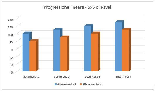 progressione-lineare-5x5